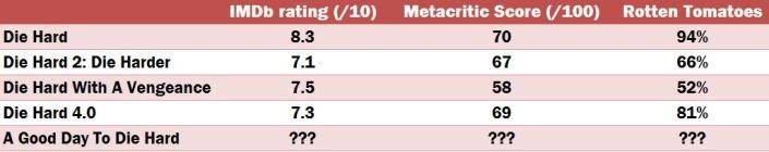 Die Hard Rankings