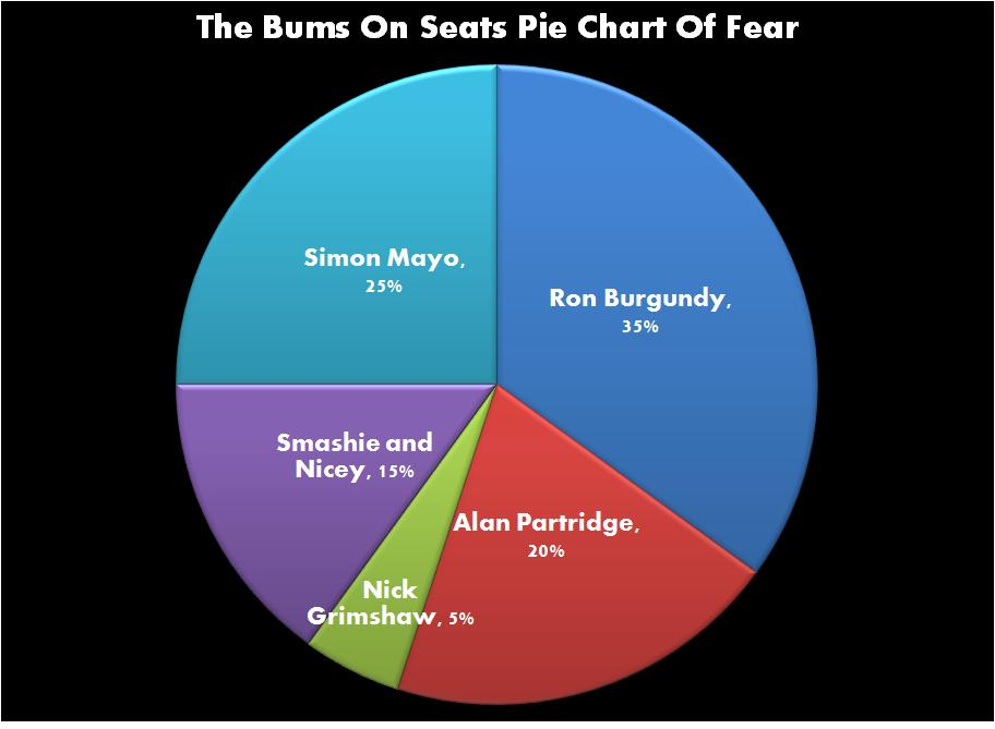 The Bums On Seats Pie Chart Of Fear The Movie Evangelist