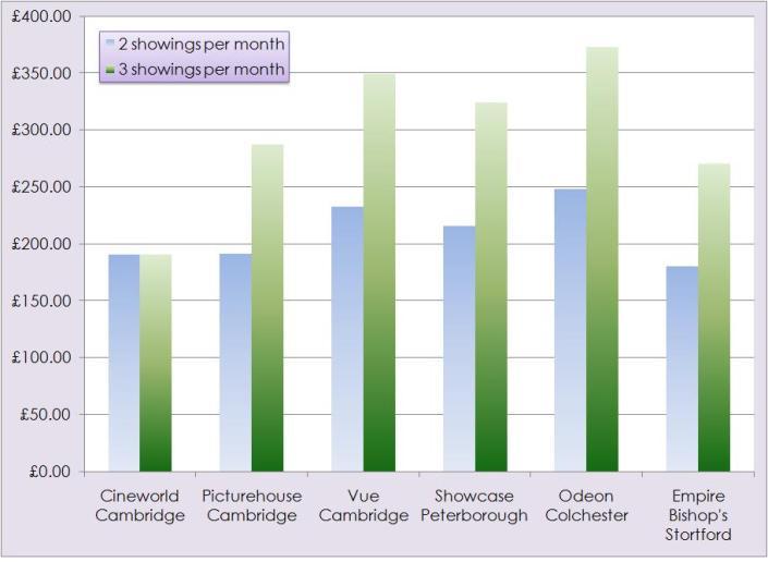 CC Chart 6