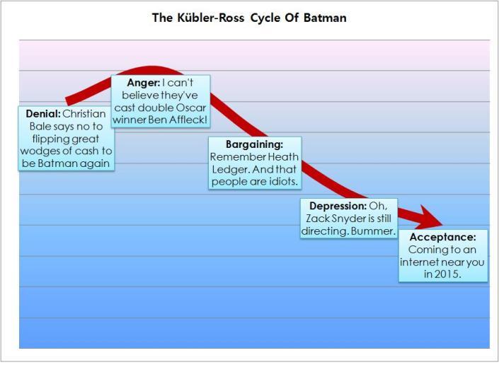 Kubler-Ross Batman